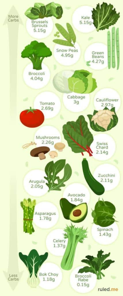 Vegetables are crucial on a ketogenic diet for their nutrients. Here's a list of the best low-carb and keto-friendly veggies out there.
