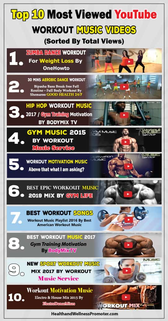 Top 10 Most Viewed YouTube Workout Music Videos (Sorted By